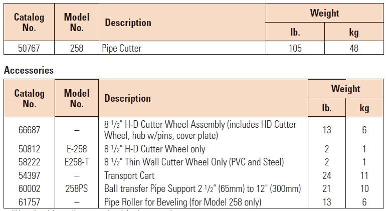 bảng thông số máy cắt ống sắt