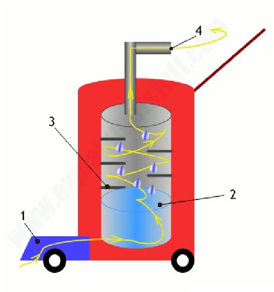 Cấu tạo máy hút bụi và nguyên lý hoạt động 7