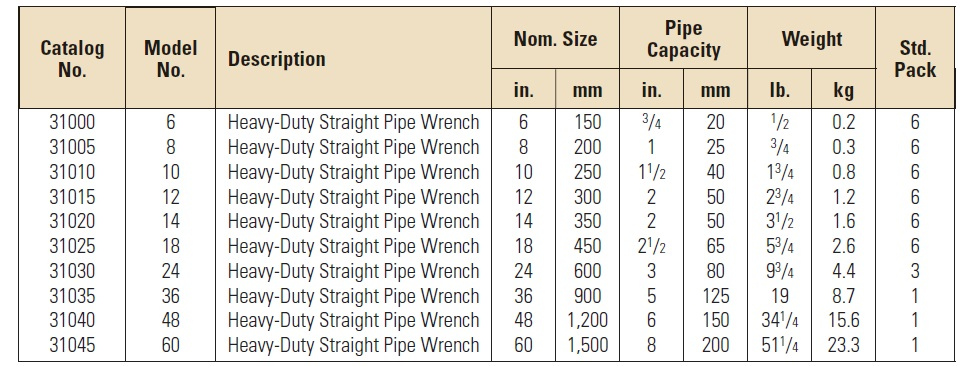 bảng thông số kỹ thuật mỏ lết răng