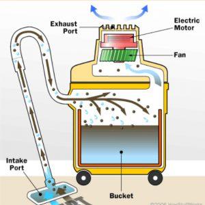 Cấu tạo máy hút bụi và nguyên lý hoạt động