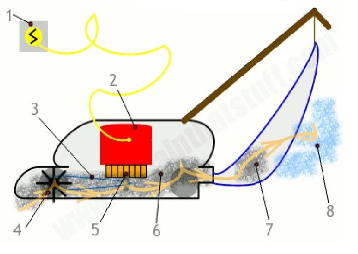 Cấu tạo máy hút bụi và nguyên lý hoạt động 3