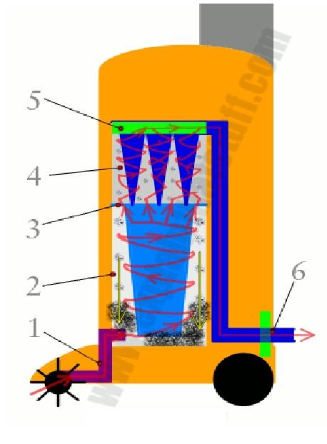 Cấu tạo máy hút bụi và nguyên lý hoạt động 6